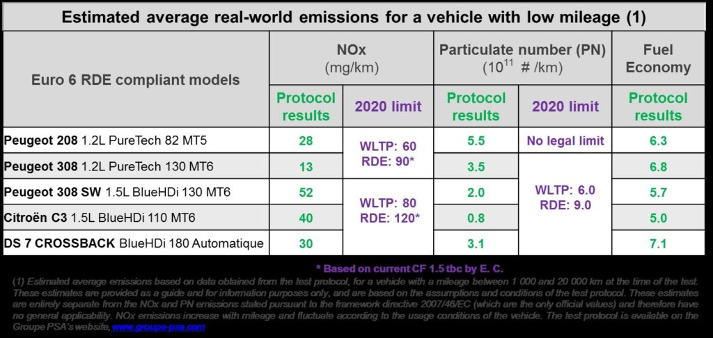 0Real-World Emissions_0