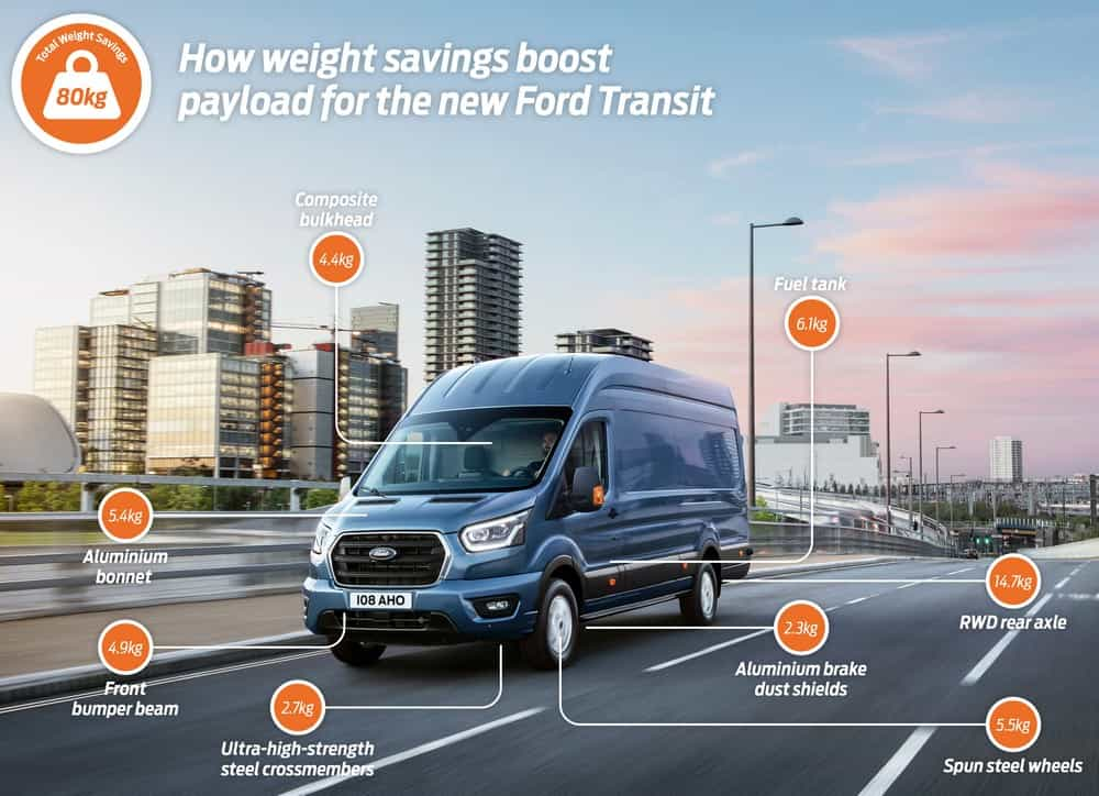 Aerospace Tech and Optimised Design Boost Payload on New Ford Tr
